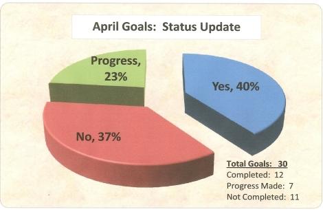 April Goals Pie Chart